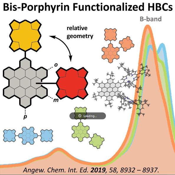 Graphical Abstract: Electronic Communication across Porphyrin-Hexabenzocoronene Isomers